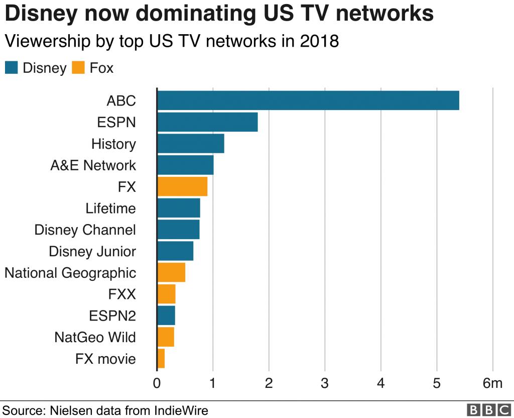 Fox+Disney Merger Chart